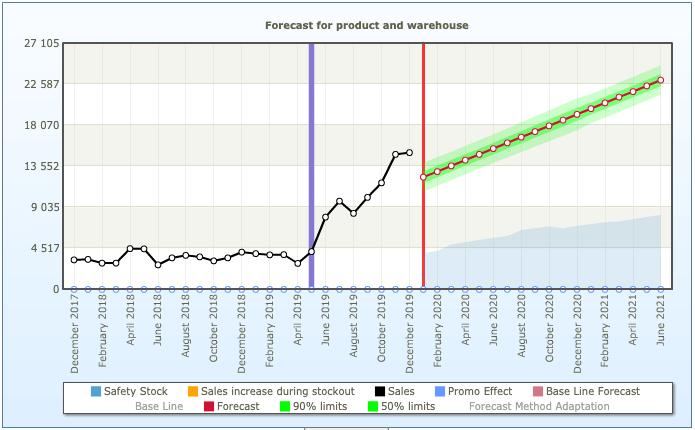 Sales forecasting of increasing sales