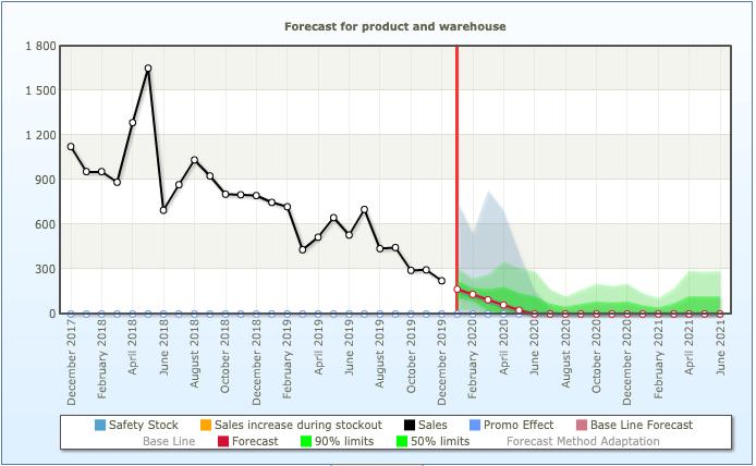 Sales forecasting of decreasing sales