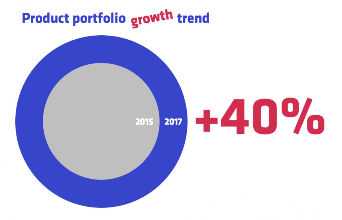 Product portfolio growth trend