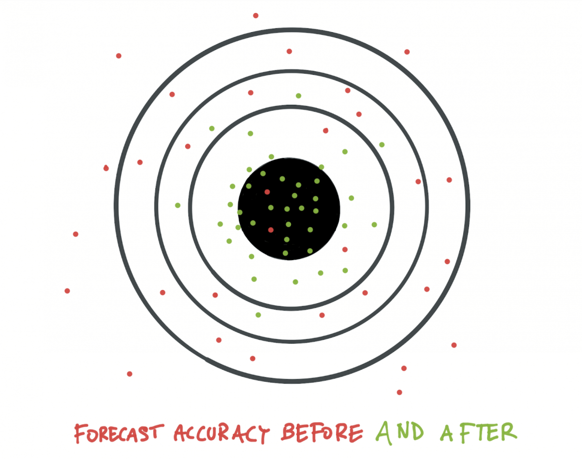 How to reduce inventory with better forecast accuracy
