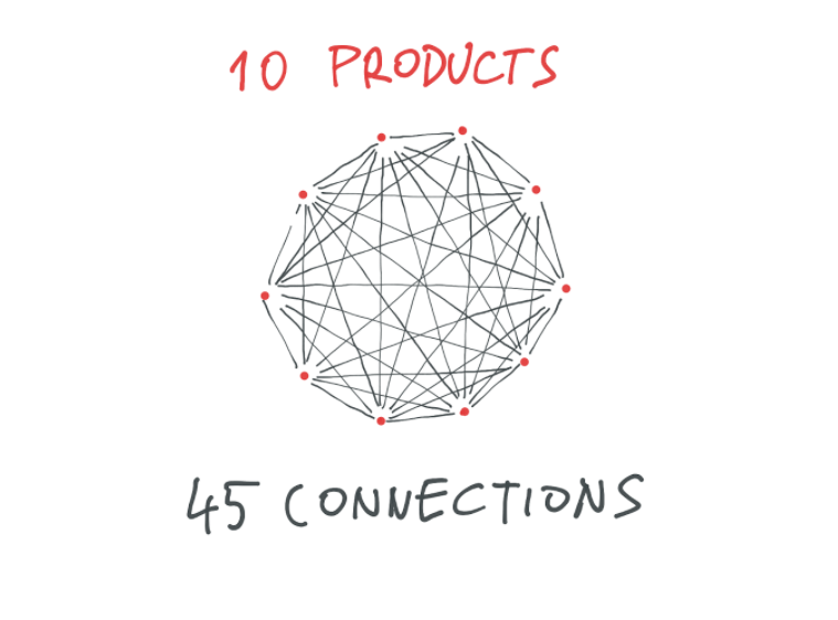 products connection