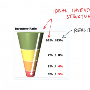 optimal inventory structure