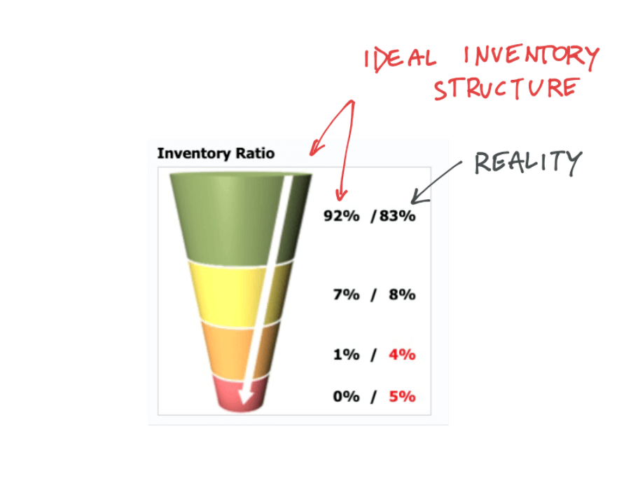 optimal structure of inventory
