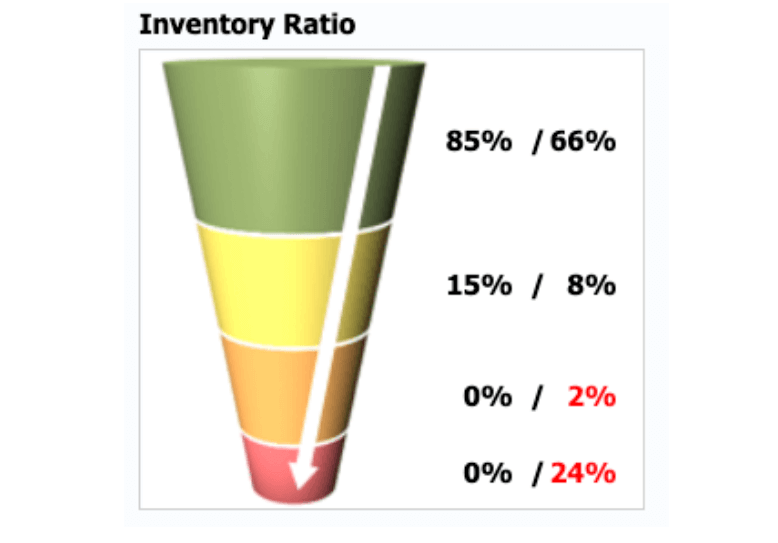 standard structure of inventory